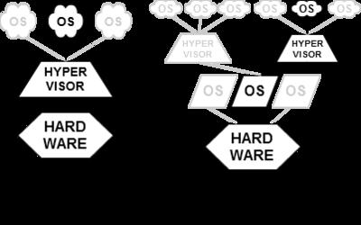 Hypervisor Diagram